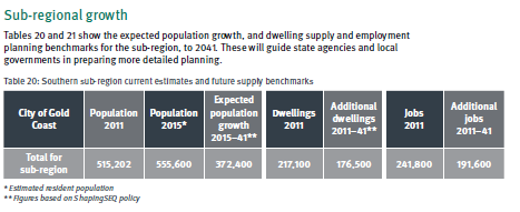 gold-coast-population-growth